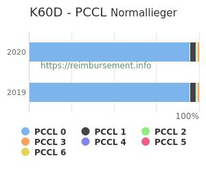 Prozentuale Verteilung der PCCL Werte für die Fallpauschale K60D