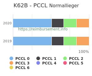 Prozentuale Verteilung der PCCL Werte für die Fallpauschale K62B