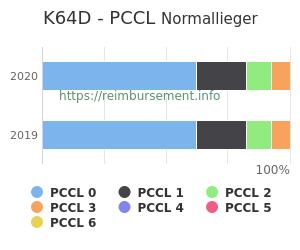 Prozentuale Verteilung der PCCL Werte für die Fallpauschale K64D