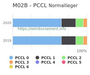 Prozentuale Verteilung der PCCL Werte für die Fallpauschale M02B