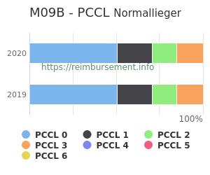 Prozentuale Verteilung der PCCL Werte für die Fallpauschale M09B