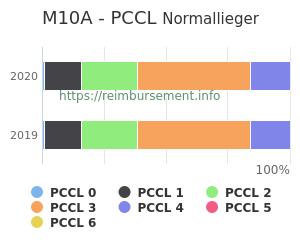 Prozentuale Verteilung der PCCL Werte für die Fallpauschale M10A
