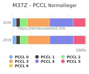 Prozentuale Verteilung der PCCL Werte für die Fallpauschale M37Z