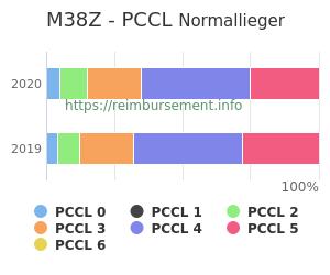 Prozentuale Verteilung der PCCL Werte für die Fallpauschale M38Z