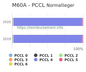 Prozentuale Verteilung der PCCL Werte für die Fallpauschale M60A