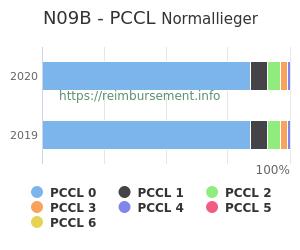 Prozentuale Verteilung der PCCL Werte für die Fallpauschale N09B