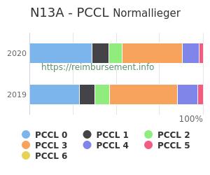 Prozentuale Verteilung der PCCL Werte für die Fallpauschale N13A