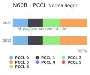 Prozentuale Verteilung der PCCL Werte für die Fallpauschale N60B