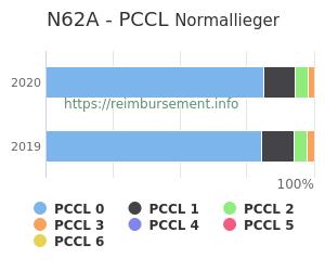 Prozentuale Verteilung der PCCL Werte für die Fallpauschale N62A