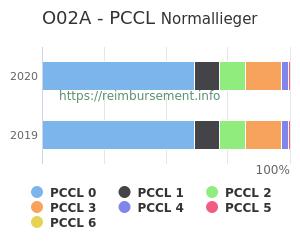 Prozentuale Verteilung der PCCL Werte für die Fallpauschale O02A