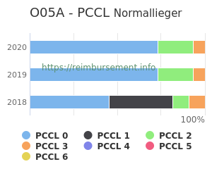 Prozentuale Verteilung der PCCL Werte für die Fallpauschale O05A