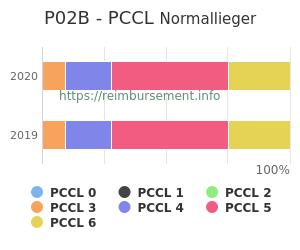 Prozentuale Verteilung der PCCL Werte für die Fallpauschale P02B