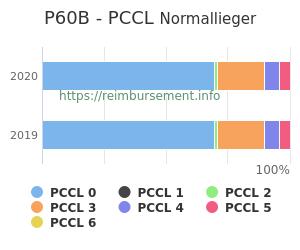 Prozentuale Verteilung der PCCL Werte für die Fallpauschale P60B