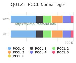 Prozentuale Verteilung der PCCL Werte für die Fallpauschale Q01Z