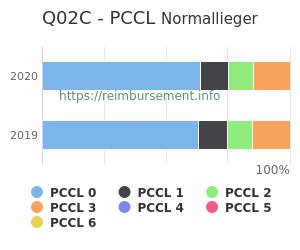Prozentuale Verteilung der PCCL Werte für die Fallpauschale Q02C
