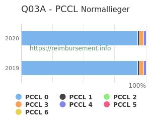 Prozentuale Verteilung der PCCL Werte für die Fallpauschale Q03A