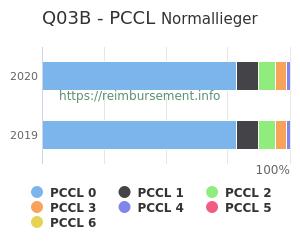Prozentuale Verteilung der PCCL Werte für die Fallpauschale Q03B