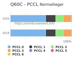 Prozentuale Verteilung der PCCL Werte für die Fallpauschale Q60C