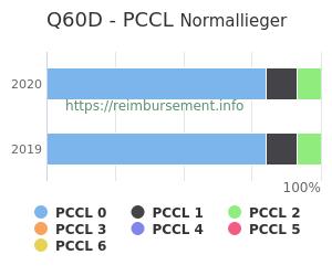 Prozentuale Verteilung der PCCL Werte für die Fallpauschale Q60D
