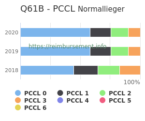 Prozentuale Verteilung der PCCL Werte für die Fallpauschale Q61B