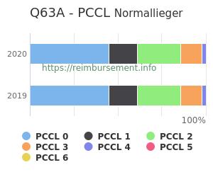 Prozentuale Verteilung der PCCL Werte für die Fallpauschale Q63A