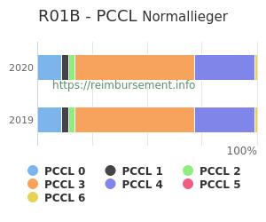 Prozentuale Verteilung der PCCL Werte für die Fallpauschale R01B