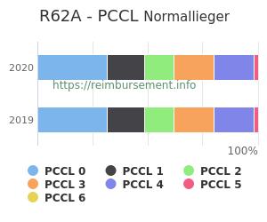 Prozentuale Verteilung der PCCL Werte für die Fallpauschale R62A