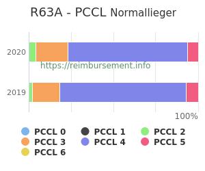 Prozentuale Verteilung der PCCL Werte für die Fallpauschale R63A
