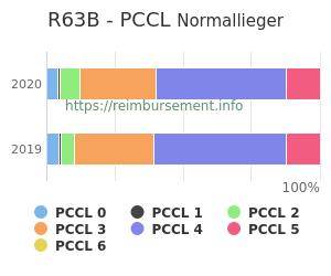 Prozentuale Verteilung der PCCL Werte für die Fallpauschale R63B