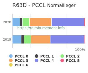 Prozentuale Verteilung der PCCL Werte für die Fallpauschale R63D