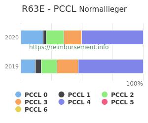 Prozentuale Verteilung der PCCL Werte für die Fallpauschale R63E