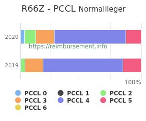 Prozentuale Verteilung der PCCL Werte für die Fallpauschale R66Z