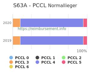 Prozentuale Verteilung der PCCL Werte für die Fallpauschale S63A
