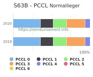 Prozentuale Verteilung der PCCL Werte für die Fallpauschale S63B