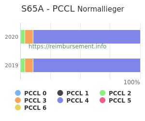 Prozentuale Verteilung der PCCL Werte für die Fallpauschale S65A