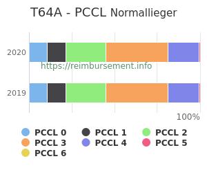 Prozentuale Verteilung der PCCL Werte für die Fallpauschale T64A
