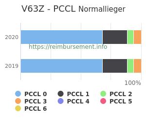 Prozentuale Verteilung der PCCL Werte für die Fallpauschale V63Z