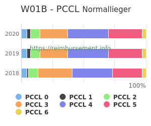Prozentuale Verteilung der PCCL Werte für die Fallpauschale W01B