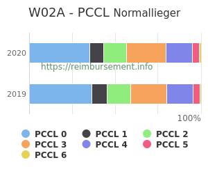 Prozentuale Verteilung der PCCL Werte für die Fallpauschale W02A