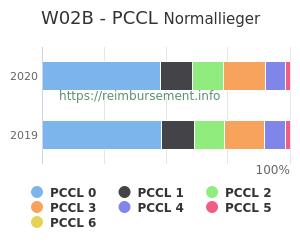 Prozentuale Verteilung der PCCL Werte für die Fallpauschale W02B