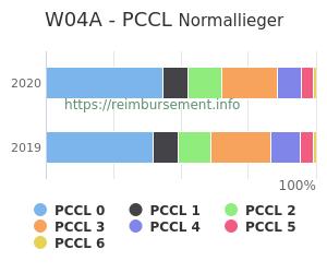 Prozentuale Verteilung der PCCL Werte für die Fallpauschale W04A