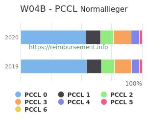 Prozentuale Verteilung der PCCL Werte für die Fallpauschale W04B