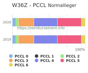 Prozentuale Verteilung der PCCL Werte für die Fallpauschale W36Z