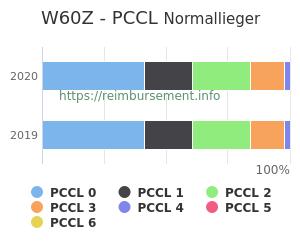 Prozentuale Verteilung der PCCL Werte für die Fallpauschale W60Z