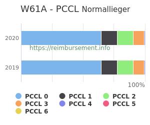 Prozentuale Verteilung der PCCL Werte für die Fallpauschale W61A