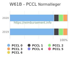 Prozentuale Verteilung der PCCL Werte für die Fallpauschale W61B