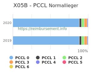 Prozentuale Verteilung der PCCL Werte für die Fallpauschale X05B