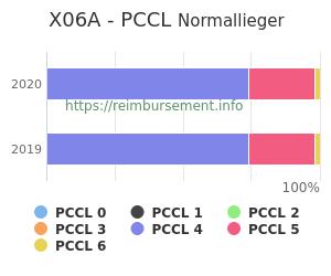 Prozentuale Verteilung der PCCL Werte für die Fallpauschale X06A