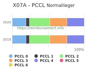 Prozentuale Verteilung der PCCL Werte für die Fallpauschale X07A