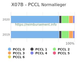 Prozentuale Verteilung der PCCL Werte für die Fallpauschale X07B
